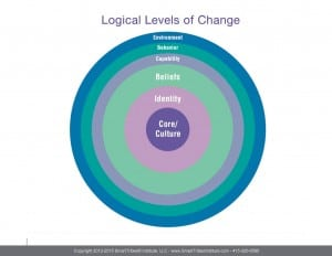 Logical Levels of Change