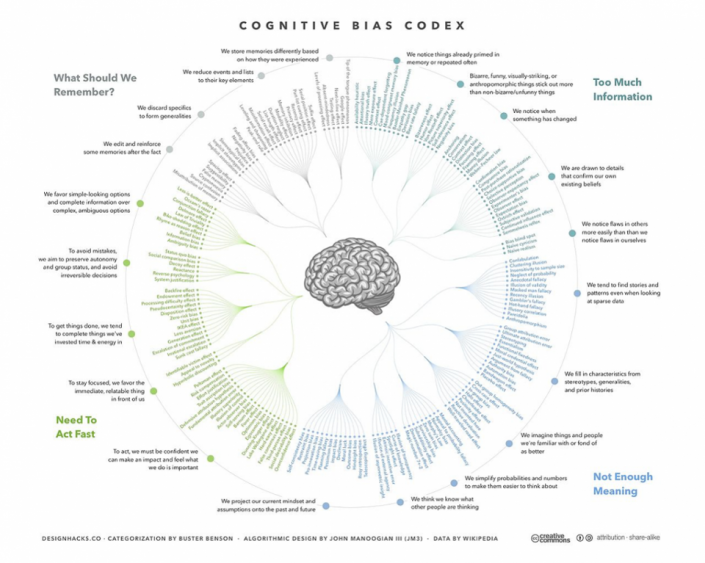 cognitive bias affect communication Designers are vulnerable to the same cognitive biases as users the context in which you present a problem can bias your design choices.
