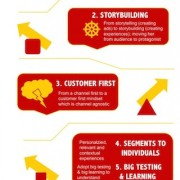 Customer-Obsessed-Marketing-Infographic-646x1940
