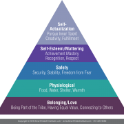 Hierarchy-of-Needs-from-Maslow_1