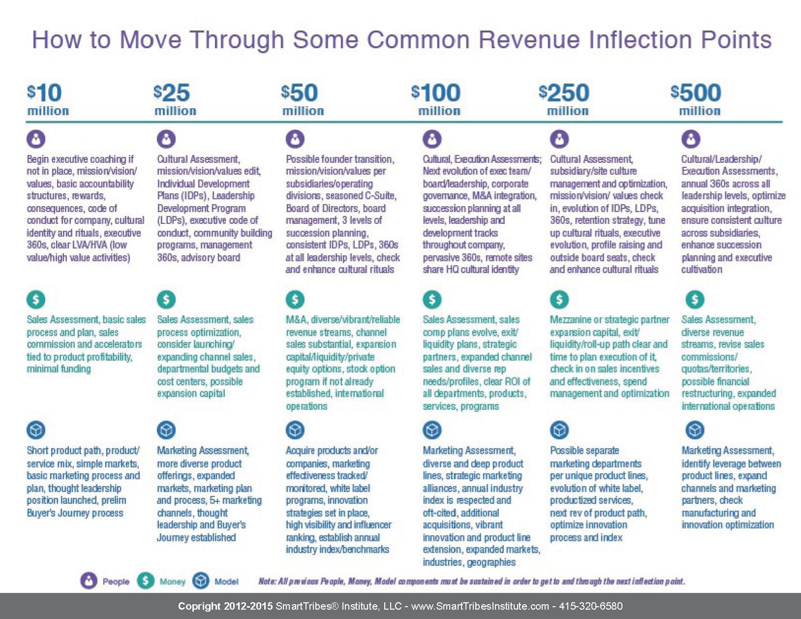 How to Navigate Common Revenue Inflection Points 10 Million to 500 Million