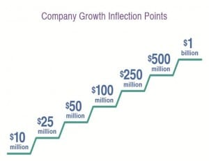 Inflection Point Scale