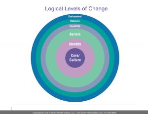 Logical_Levels_of_Change