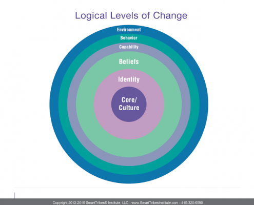 Logical_Levels_of_Change