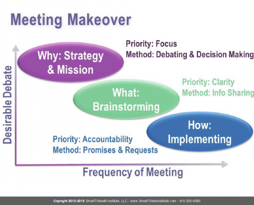Types of Meetings: Meeting makeover