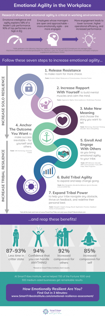Emotional Agility In The Workplace