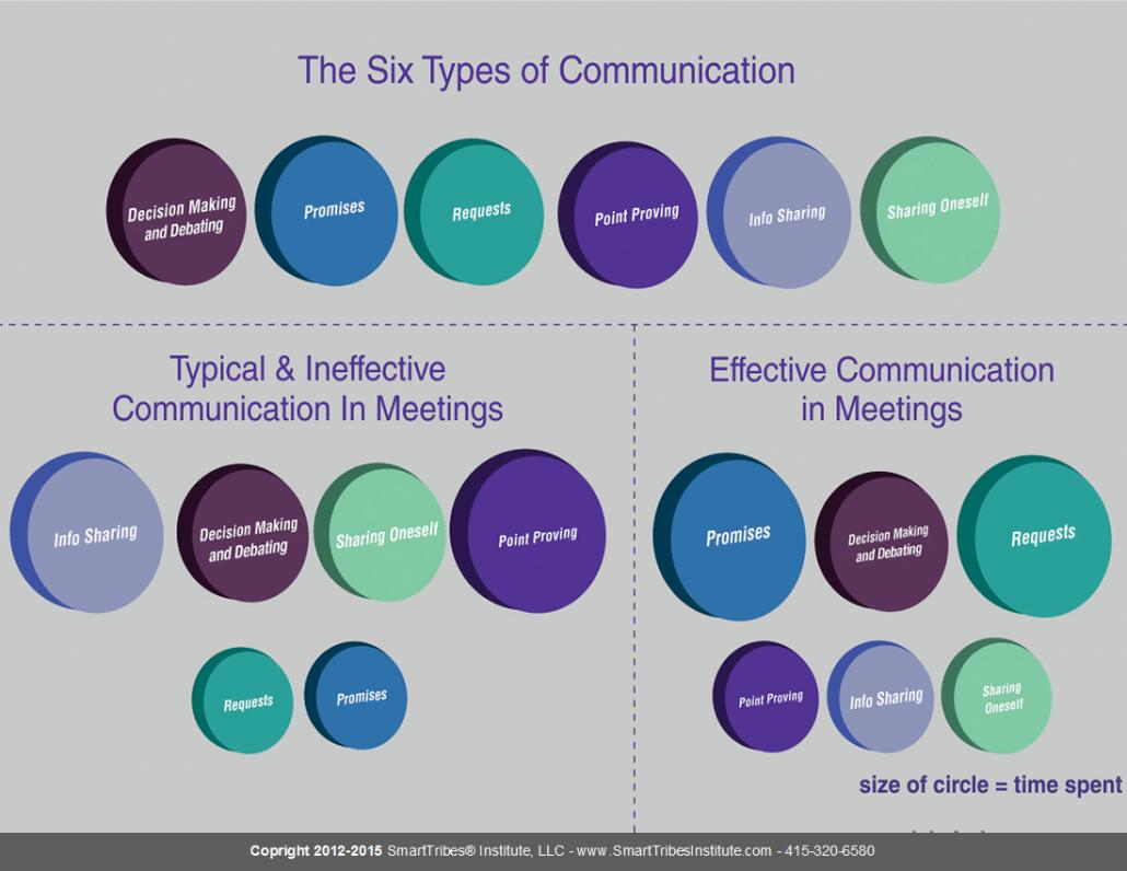 Six Types Of Communication