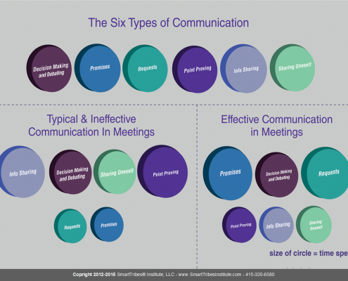 Engage Your Team with Six Types Of Communication