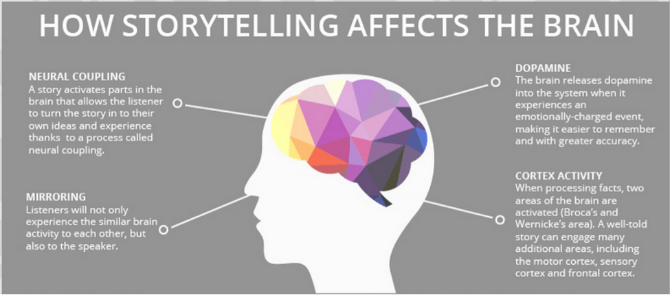 Why Leaders Need To Be Great Storytellers