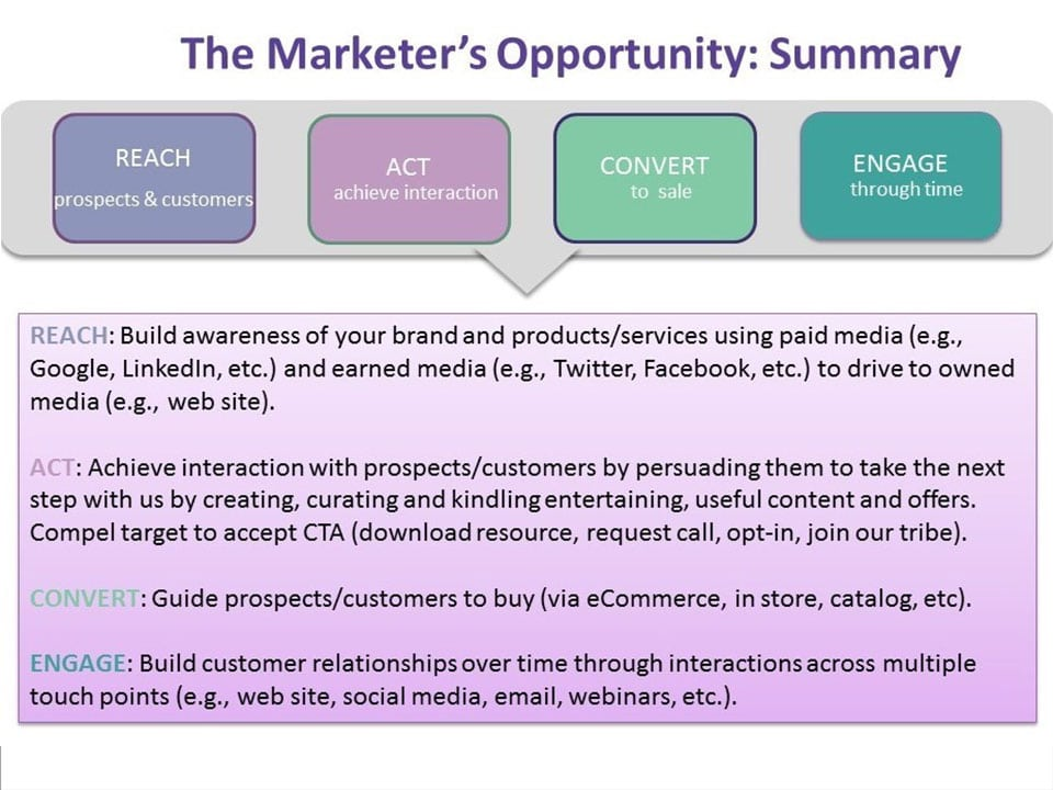 The-Marketer's-Opportuniy---Summary