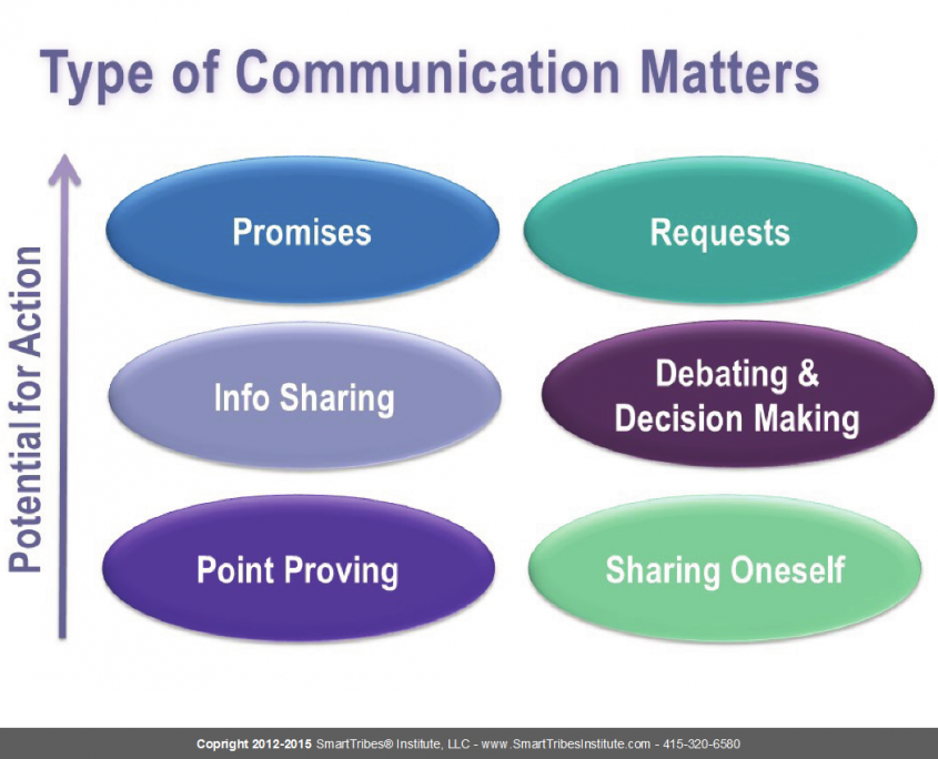types of business communication Today's business communicators are fortunate in that they have a wide range of communication tools available to communicate with both internal and external audiences.