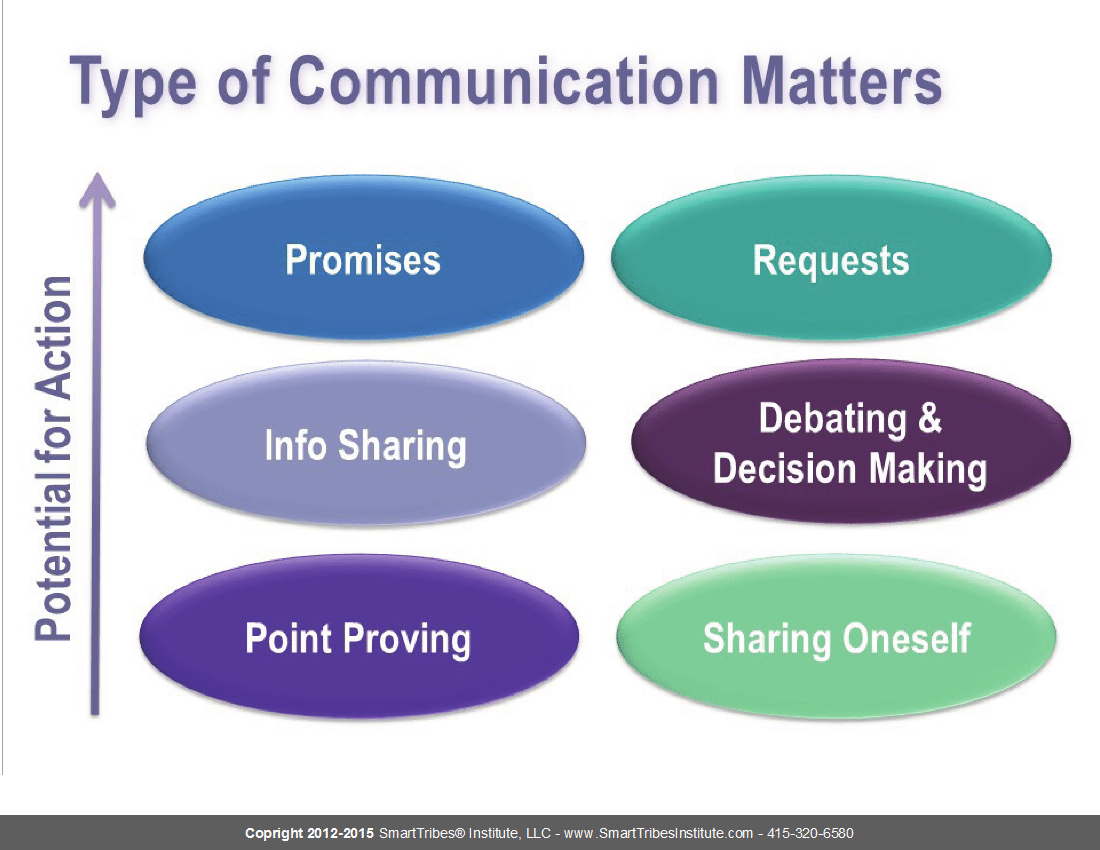 Types of Meetings: Communication Type Matters