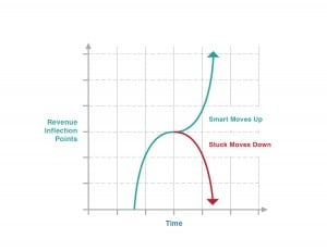 What Happens At Inflection Points - Copyright Christine Comaford Assoc 2012