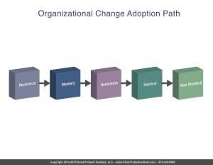 fig9-2_organizational_
